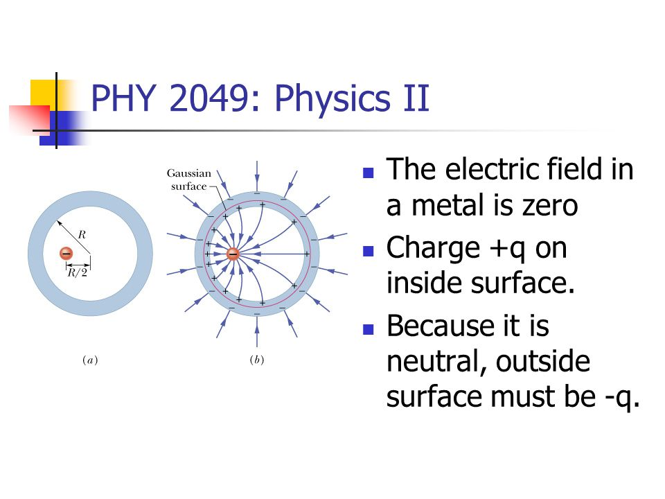 PHY 2049: Physics II Electric field is radial.E.A = 0 for the top and bottom surfaces.