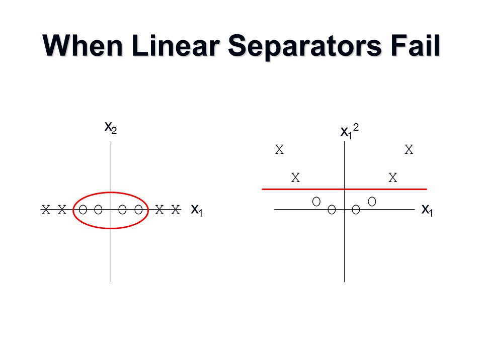 Mapping into a New Feature Space Rather than run SVM on x i, run it on  (x i ) Rather than run SVM on x i, run it on  (x i ) Find non-linear separator in input space Find non-linear separator in input space What if  (x i ) is really big.