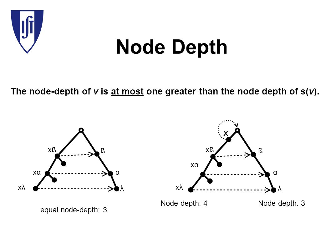 Node Depth The node-depth of v is at most one greater than the node depth of s(v).