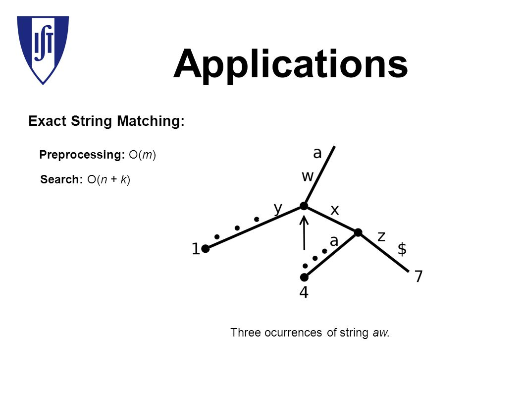 Applications Exact String Matching: Three ocurrences of string aw.