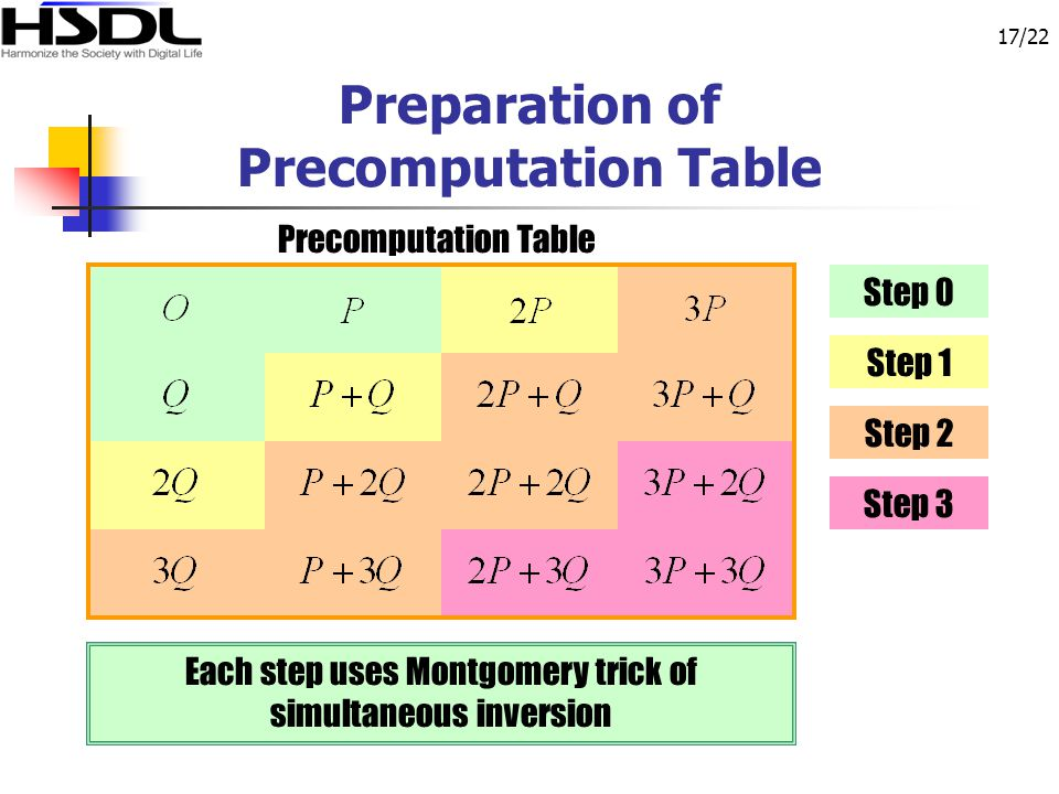 17/22 Preparation of Precomputation Table Step 0 Step 1 Step 2 Step 3 Precomputation Table Each step uses Montgomery trick of simultaneous inversion