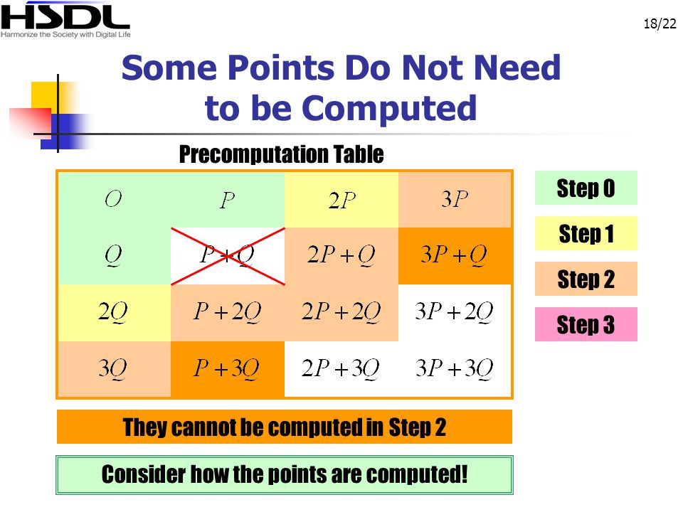 18/22 They cannot be computed in Step 2 Some Points Do Not Need to be Computed Precomputation Table Consider how the points are computed! Step 0 Step