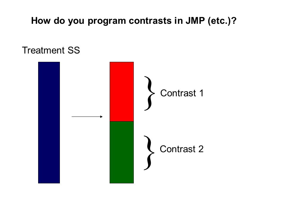 How do you program contrasts in JMP (etc.) Treatment SS } Contrast 2 } Contrast 1