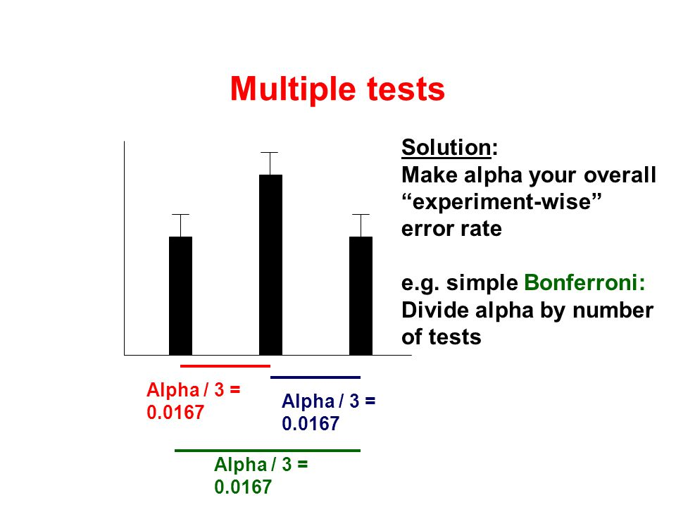 "Multiple tests Solution: Make alpha your overall ""experiment-wise"" error rate e.g. simple Bonferroni: Divide alpha by number of tests Alpha / 3 = 0.01"