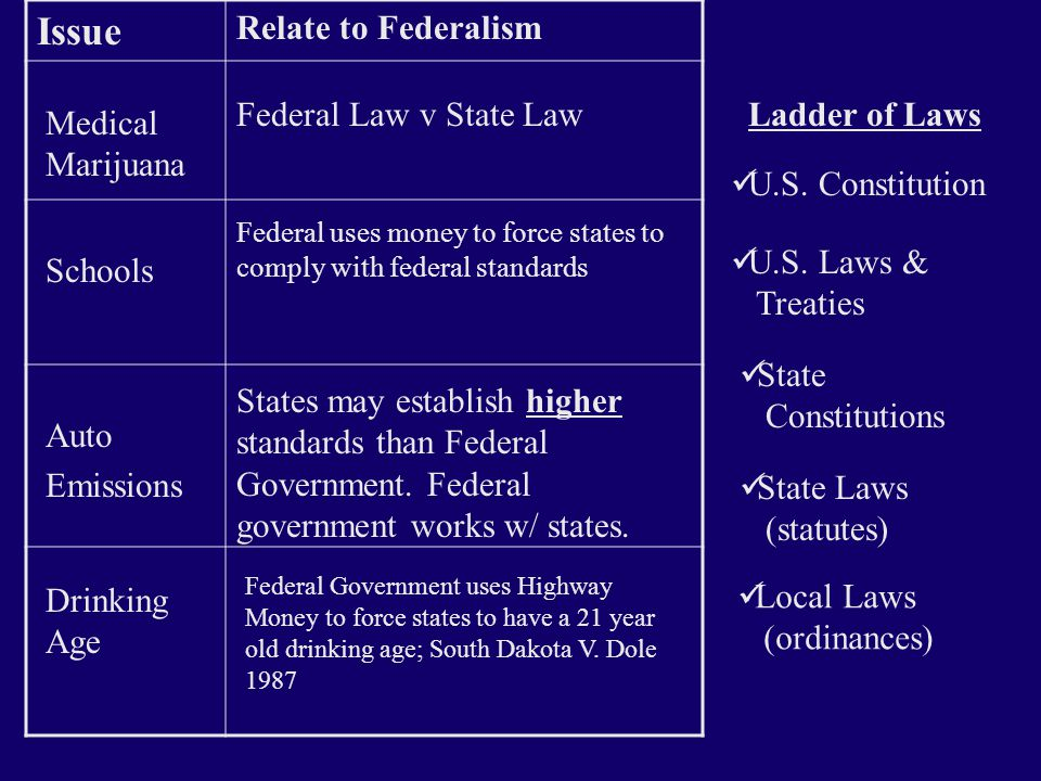 Fiscal Federalism  Using federal $ to force states to abide by federal policy –Drinking age –Schools