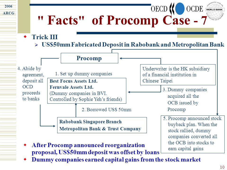 2006 ARCG 10 Facts of Procomp Case - 7  Trick III  US$50mm Fabricated Deposit in Rabobank and Metropolitan Bank  After Procomp announced reorganization proposal, US$50mm deposit was offset by loans  Dummy companies earned capital gains from the stock market Procomp 1.