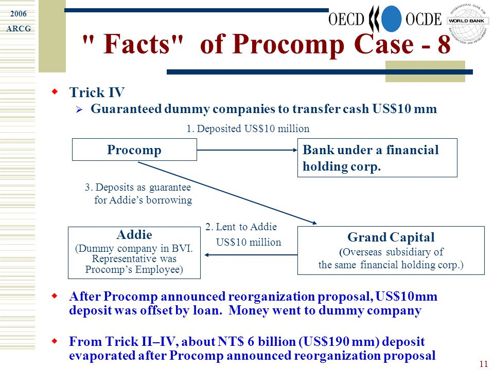 2006 ARCG 11 Facts of Procomp Case - 8  Trick IV  Guaranteed dummy companies to transfer cash US$10 mm  After Procomp announced reorganization proposal, US$10mm deposit was offset by loan.