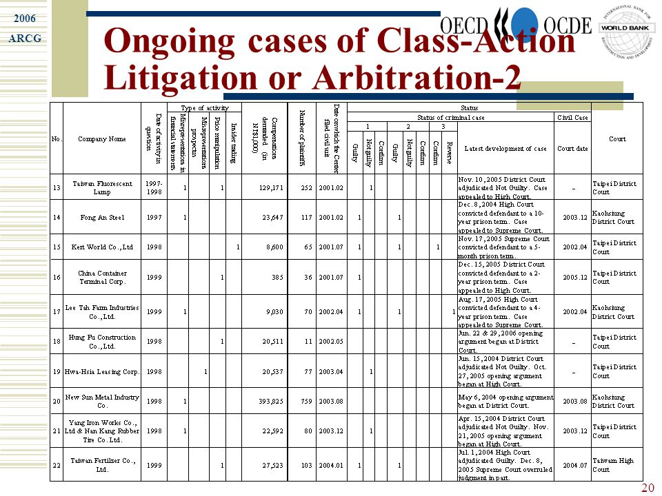 2006 ARCG 20 Ongoing cases of Class-Action Litigation or Arbitration-2