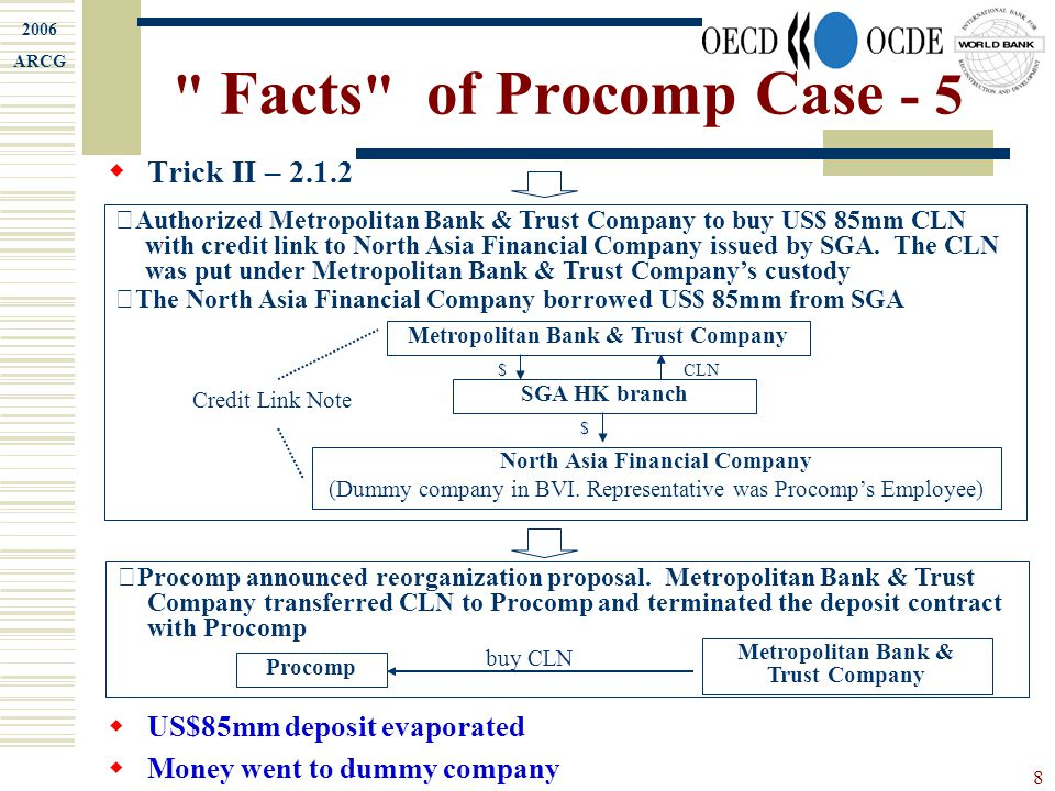 2006 ARCG 9 Facts of Procomp Case - 6  Trick II – 2.2  US$45mm Fabricated Deposit in Australian Commonwealth Bank  After Procomp announced reorganization proposal, US$45mm deposit was offset by the zero-coupon bond Procomp 1.