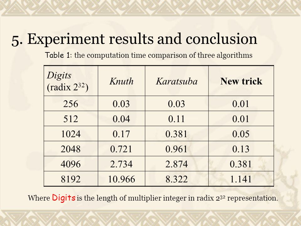 5. Experiment results and conclusion Digits (radix 2 32 ) KnuthKaratsubaNew trick 2560.03 0.01 5120.040.110.01 10240.170.3810.05 20480.7210.9610.13 40