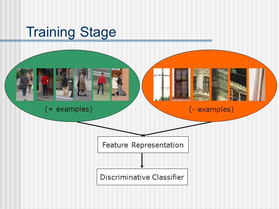 Feature Representation Discriminative Classifier (+ examples) (- examples) Training Stage