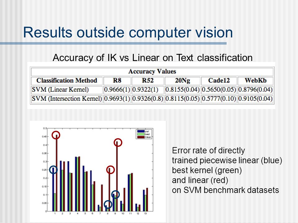 Results outside computer vision Accuracy of IK vs Linear on Text classification Error rate of directly trained piecewise linear (blue) best kernel (green) and linear (red) on SVM benchmark datasets