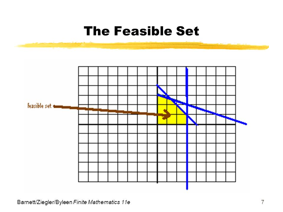 Barnett/Ziegler/Byleen Finite Mathematics 11e7 The Feasible Set