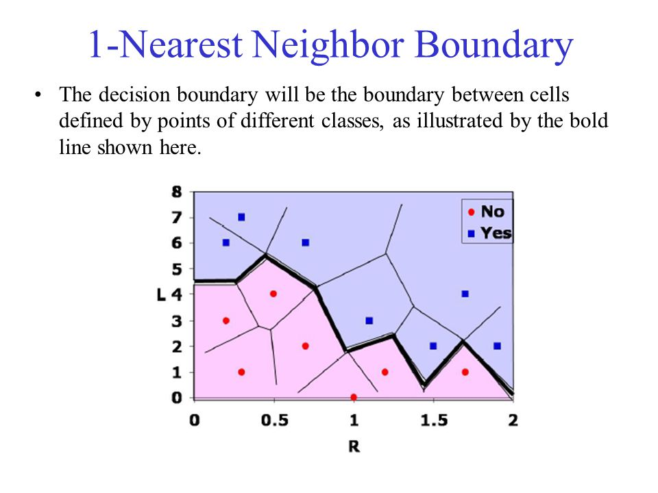 1-Nearest Neighbor Boundary The decision boundary will be the boundary between cells defined by points of different classes, as illustrated by the bold line shown here.