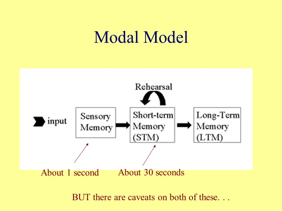 Modal Model About 1 second About 30 seconds BUT there are caveats on both of these...