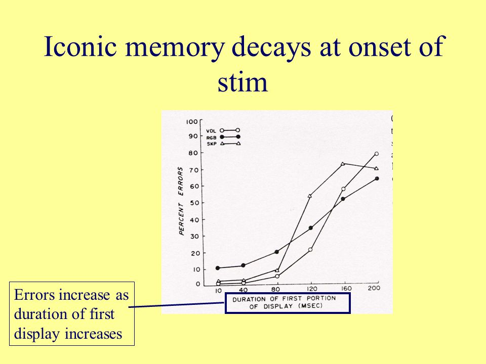 Iconic memory decays at onset of stim Errors increase as duration of first display increases