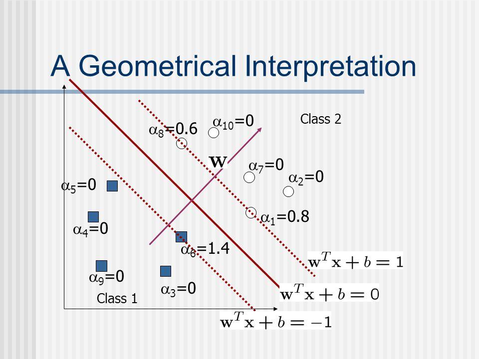  6 =1.4 A Geometrical Interpretation Class 1 Class 2  1 =0.8  2 =0  3 =0  4 =0  5 =0  7 =0  8 =0.6  9 =0  10 =0