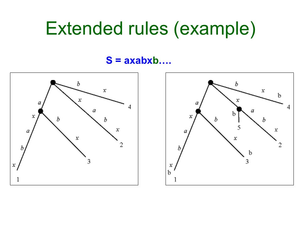 Extended rules (example) S = axabxb….