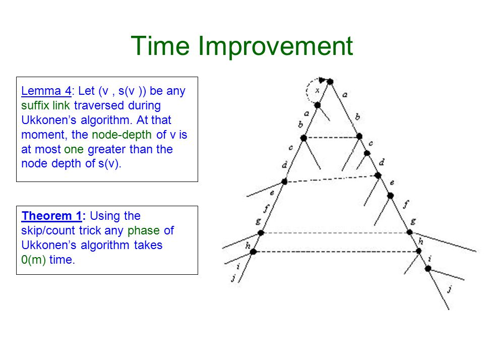 Time Improvement Lemma 4: Let (v, s(v )) be any suffix link traversed during Ukkonen's algorithm.