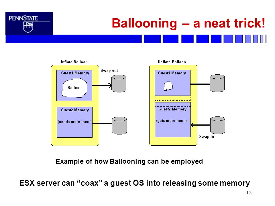 "12 Ballooning – a neat trick! ESX server can ""coax"" a guest OS into releasing some memory Example of how Ballooning can be employed"