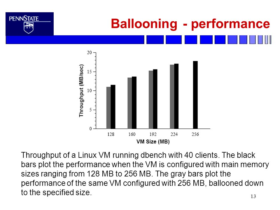 13 Ballooning - performance Throughput of a Linux VM running dbench with 40 clients.