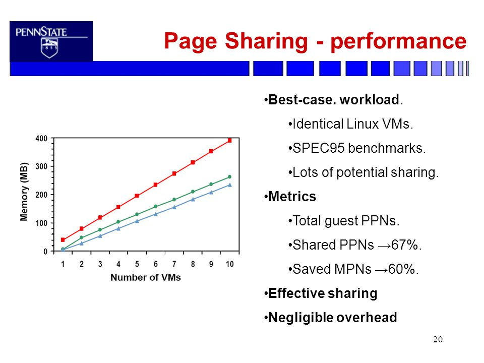 20 Page Sharing - performance Best-case. workload.