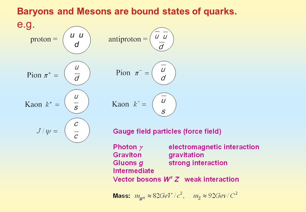 Baryons and Mesons are bound states of quarks. e.g.