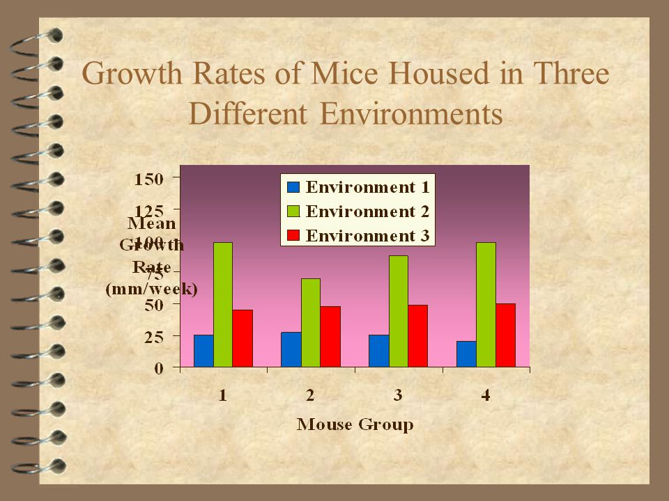 Growth Rates of Mice Housed in Three Different Environments
