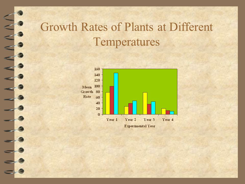 Growth Rates of Plants at Different Temperatures