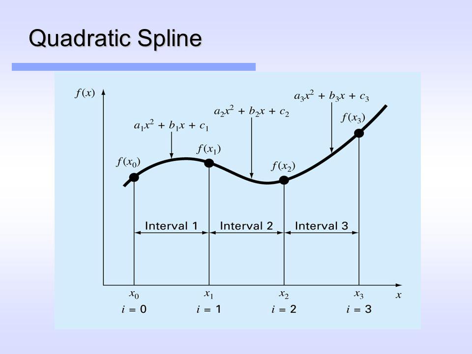 Quadratic Spline