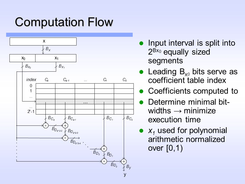 Computation Flow Input interval is split into 2 Bx 0 equally sized segments Leading B x 0 bits serve as coefficient table index Coefficients computed to Determine minimal bit- widths → minimize execution time x 1 used for polynomial arithmetic normalized over [0,1) B D 0 B y y B x B x 0 B x 1