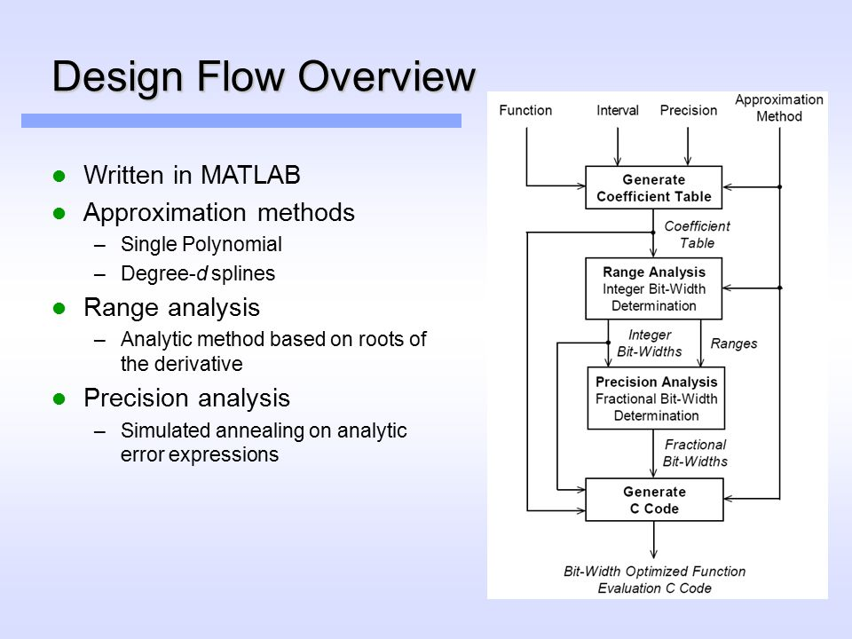 Design Flow Overview Written in MATLAB Approximation methods –Single Polynomial –Degree-d splines Range analysis –Analytic method based on roots of the derivative Precision analysis –Simulated annealing on analytic error expressions
