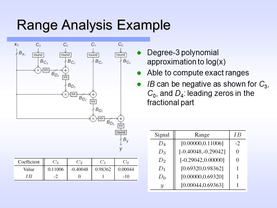 Range Analysis Example Degree-3 polynomial approximation to log(x) Able to compute exact ranges IB can be negative as shown for C 3, C 0, and D 4 : leading zeros in the fractional part