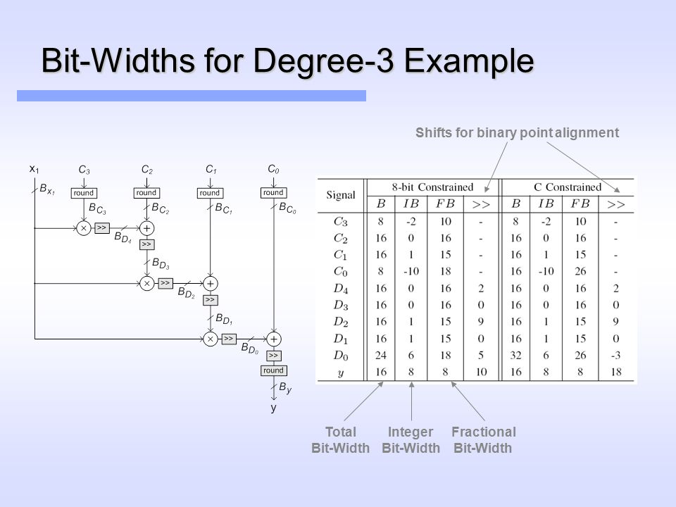 Bit-Widths for Degree-3 Example Shifts for binary point alignment Total Bit-Width Integer Bit-Width Fractional Bit-Width