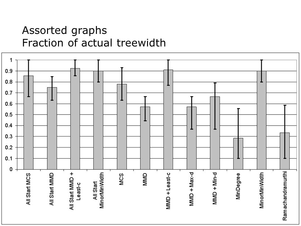 Assorted graphs Fraction of actual treewidth