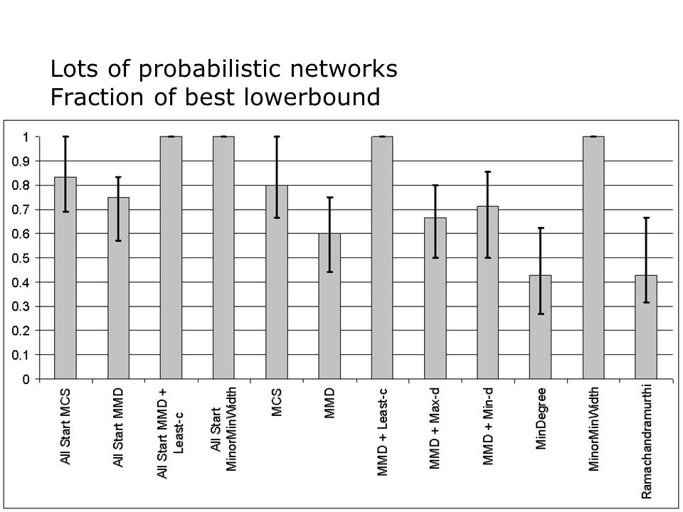 Lots of probabilistic networks Fraction of best lowerbound