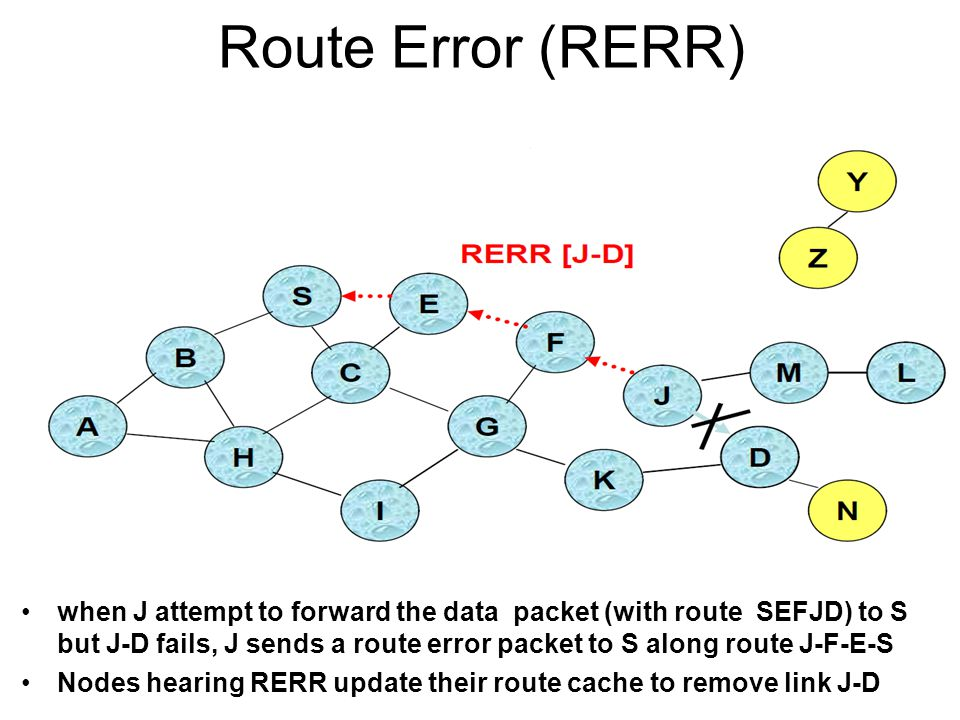 Route Caching: Beware.