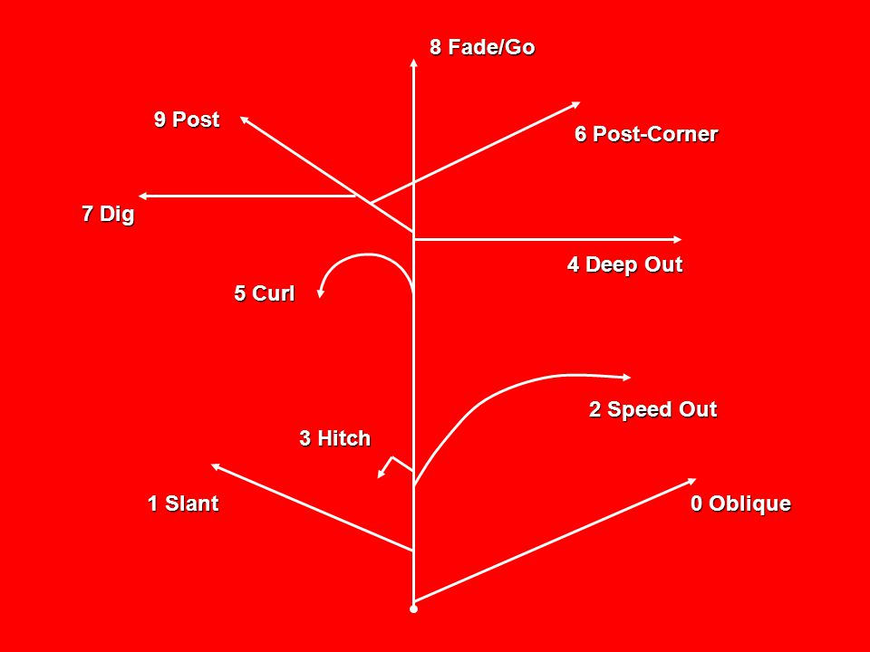 0 Oblique 2 Speed Out 1 Slant 3 Hitch 4 Deep Out 5 Curl 7 Dig 9 Post 6 Post-Corner 8 Fade/Go