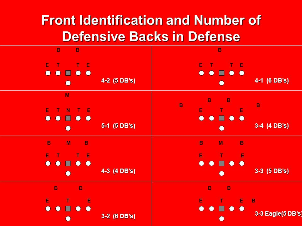 Front Identification and Number of Defensive Backs in Defense E T T E E T N T E E T E E T T E E T E E T E B B B M B M B B B B B M B B B 4-2 (5 DB's) 5