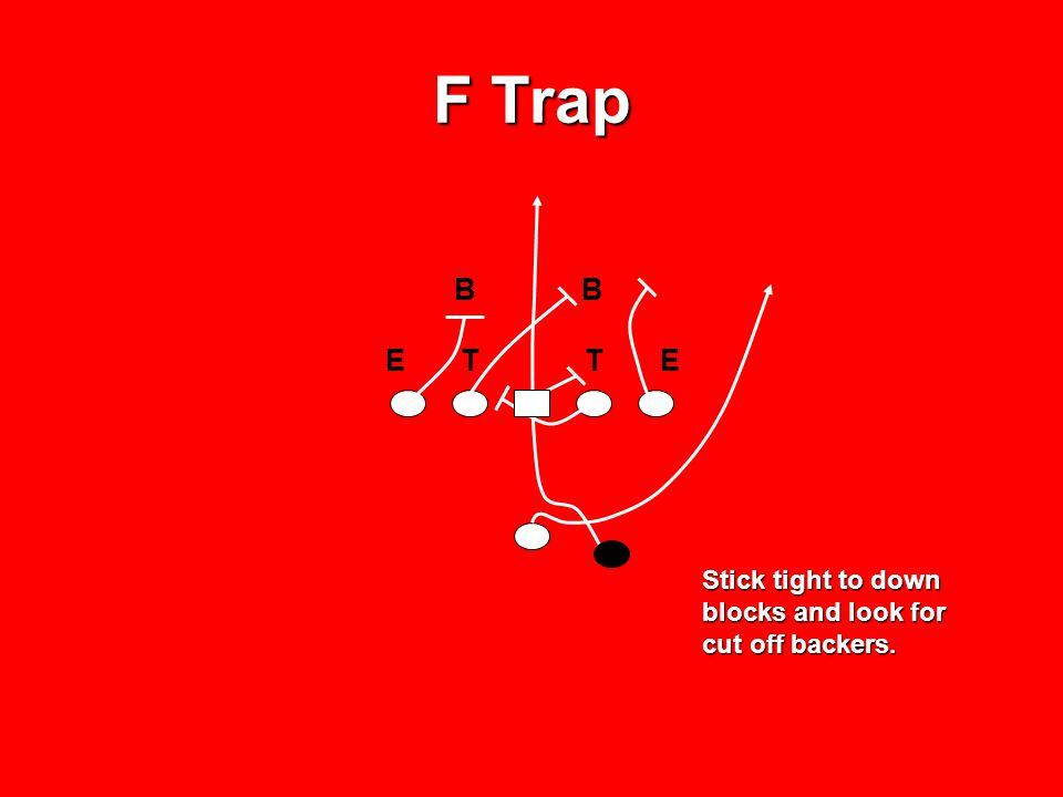 F Trap B E T T E Stick tight to down blocks and look for cut off backers.