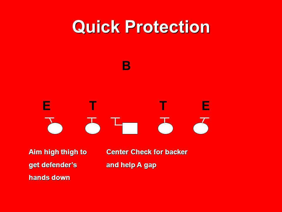 B E T T E Quick Protection Aim high thigh to get defender's hands down Center Check for backer and help A gap