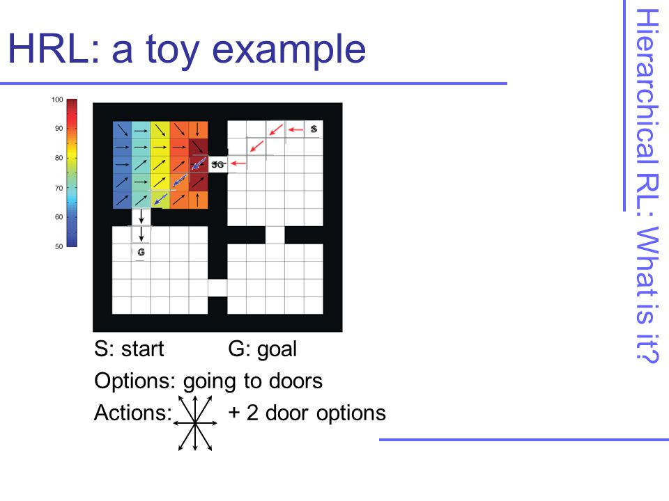 S: startG: goal Options: going to doors Actions: + 2 door options HRL: a toy example Hierarchical RL: What is it