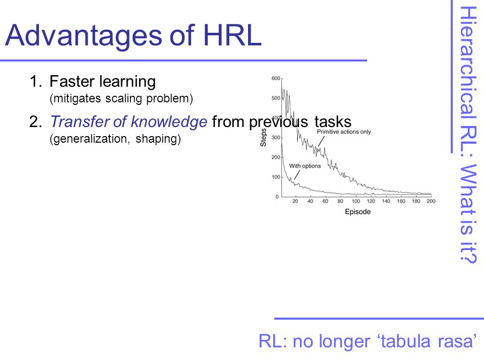 Advantages of HRL 1. Faster learning (mitigates scaling problem) Hierarchical RL: What is it.