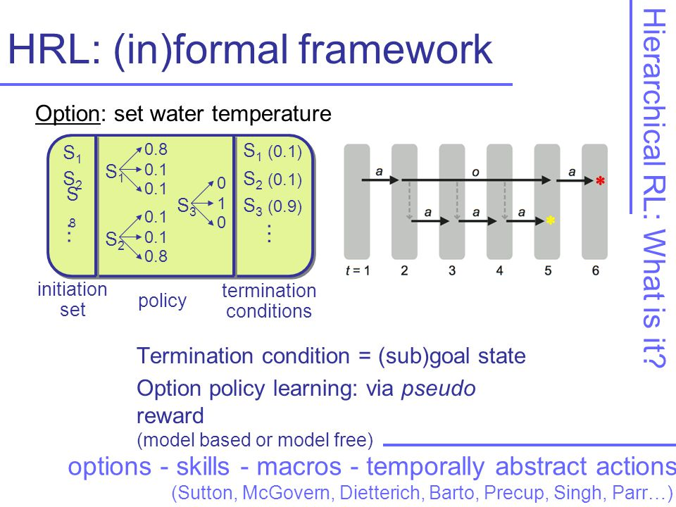 HRL: (in)formal framework Termination condition = (sub)goal state Option policy learning: via pseudo reward (model based or model free) Hierarchical RL: What is it.