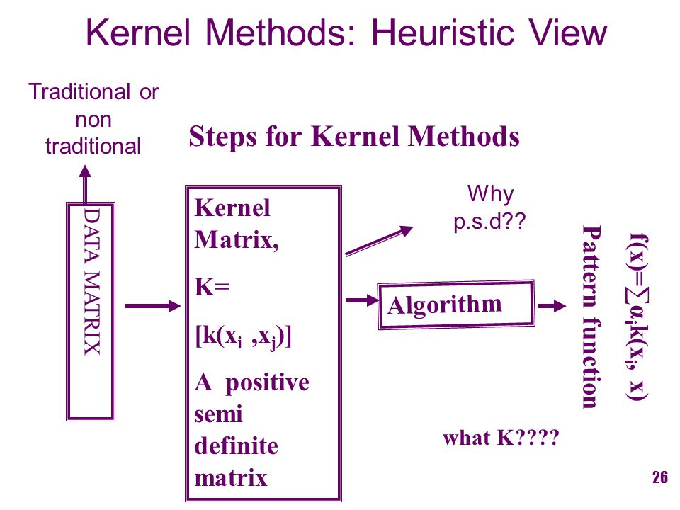 Steps for Kernel Methods DATA MATRIX Kernel Matrix, K= [k(x i,x j )] A positive semi definite matrix Algorithm f(x)= ∑ α i k(x i, x) Pattern function what K???.