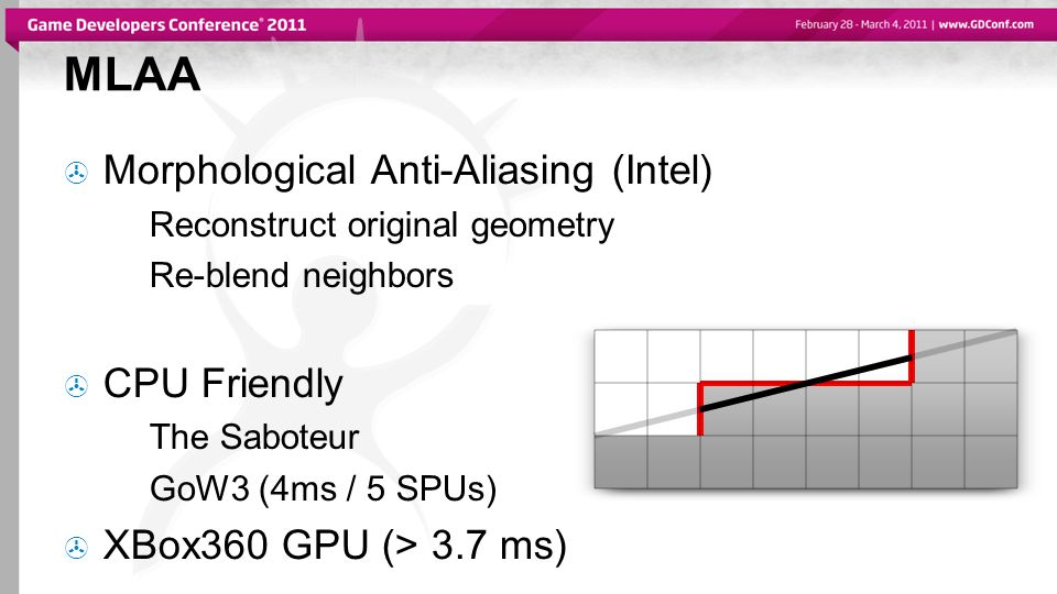 MLAA  Morphological Anti-Aliasing (Intel) Reconstruct original geometry Re-blend neighbors  CPU Friendly The Saboteur GoW3 (4ms / 5 SPUs)  XBox360 GPU (> 3.7 ms)