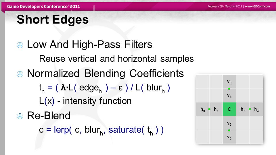 Short Edges  Low And High-Pass Filters Reuse vertical and horizontal samples  Normalized Blending Coefficients t h = ( λ·L( edge h ) – ɛ ) / L( blur h ) L(x) - intensity function  Re-Blend c = lerp( c, blur h, saturate( t h ) ) v0v0 v1v1 h0h0 h1h1 Ch2h2 h3h3 v2v2 v3v3