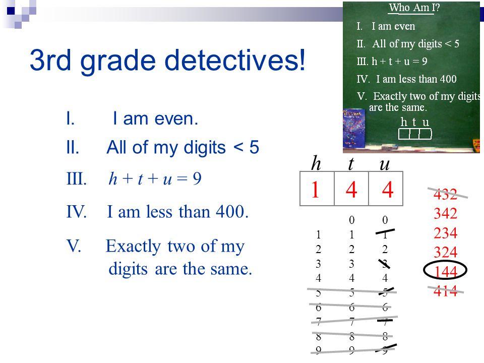 3rd grade detectives! I. I am even. htu 0 0 1 1 1 2 2 2 3 3 3 4 4 4 5 5 5 6 6 6 7 7 7 8 8 8 9 9 9 II. All of my digits < 5 III. h + t + u = 9 IV. I am