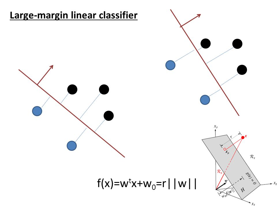 Large-margin linear classifier {x 1,..., x n }: our training dataset in d-dimension y i  {1,-1}: class label Our goal: Among all f(x) such that Find the optimal separating hyperplane  Find the largest margin M,