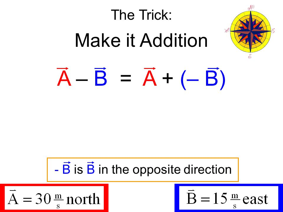 The Trick: Make it Addition A – B = A + (– B) - B is B in the opposite direction